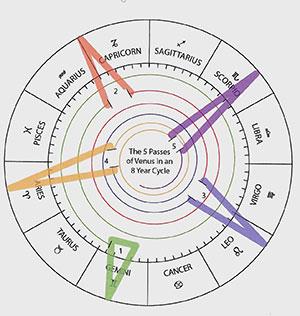The Venus Star Point - Sophia Venus