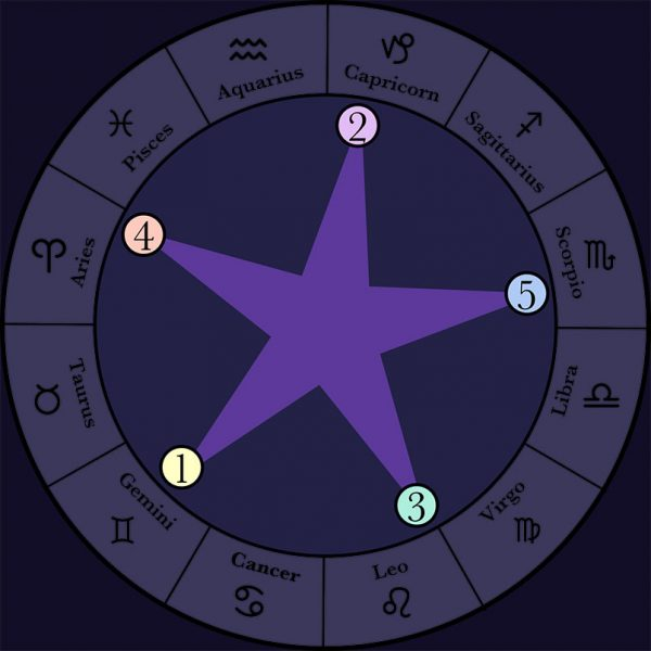 Venus Star Program